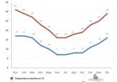 promedio de temperaturas mensuales en las termas de almiron